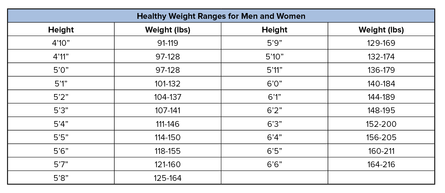 State of south carolina weight another useful tool is a body mass index bmi calculator you can find an online calculator from the centers for disease control and prevention here nvjuhfo Image collections